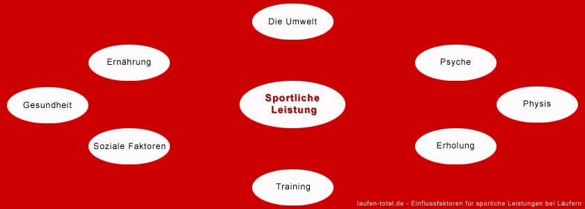 Einflussfaktoren für sportliche Leistung bei Läufern
